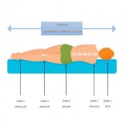 Zone de confort pour lombaire et cervical